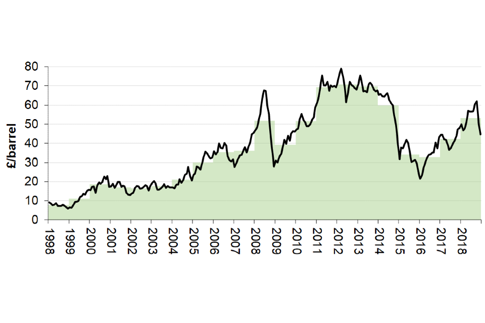 Brent Spot Price (nominal) - Annual and monthly average crude oil prices (UK pound sterling)