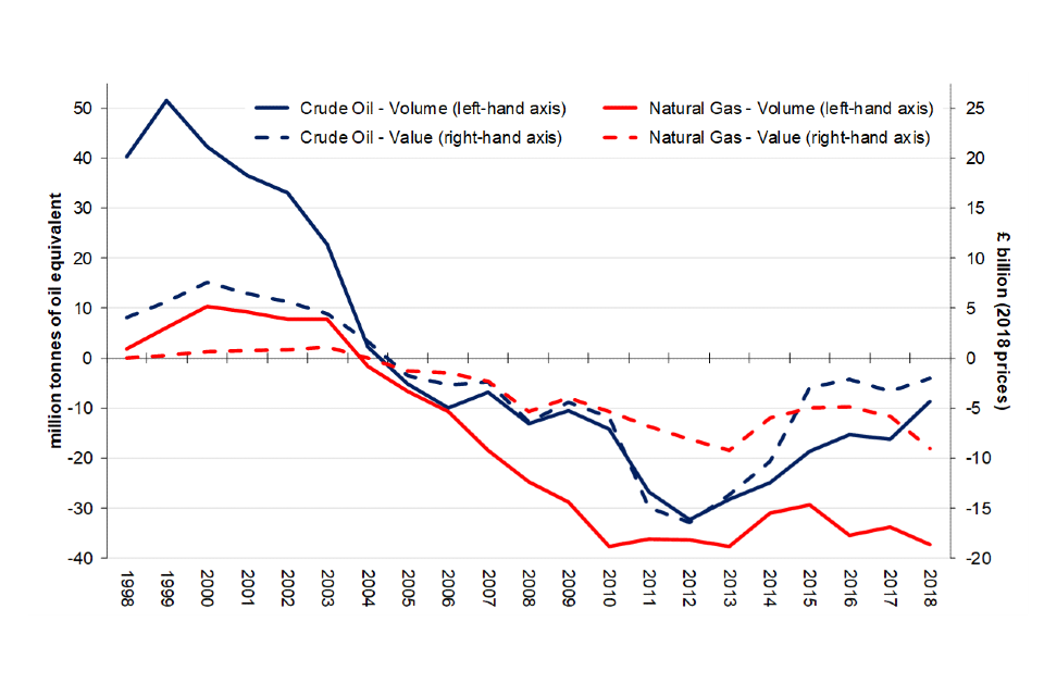 Volume and value of net UK oil and gas exports (imports) 1998 to 2018