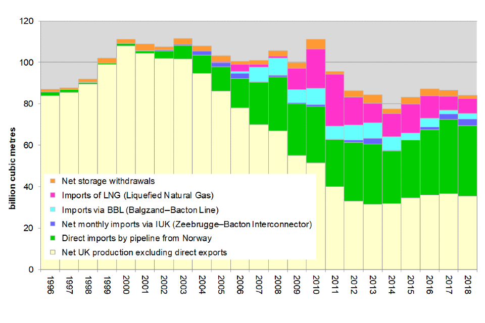 Sources of annual UK gas supply 1996 to 2018
