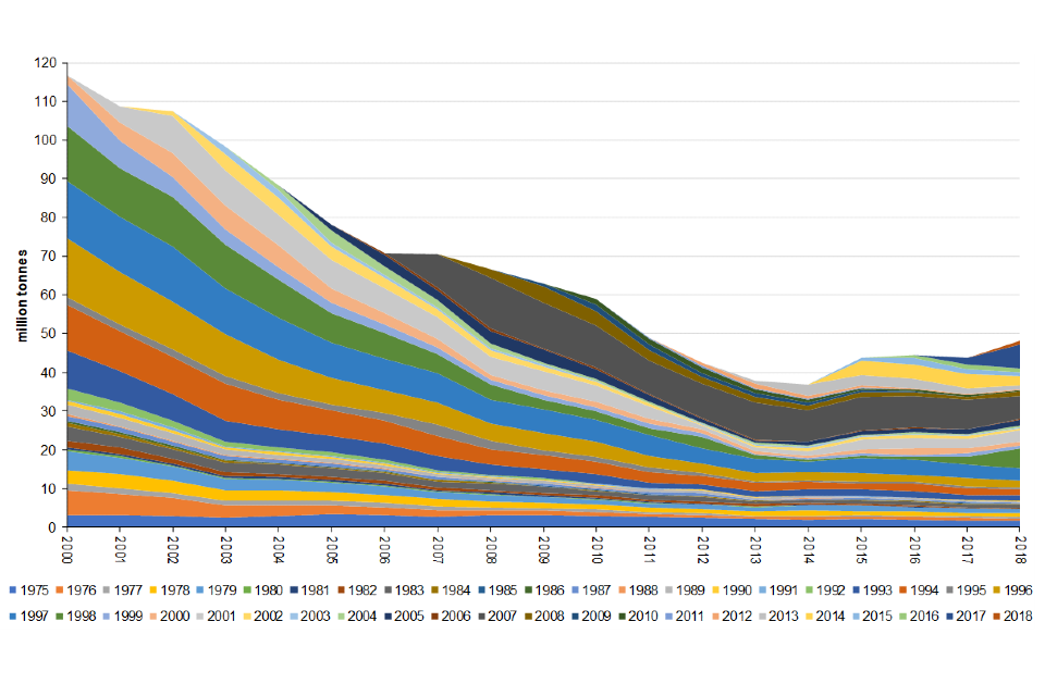 UK crude oil production by start-up year of field 2000 to 2018