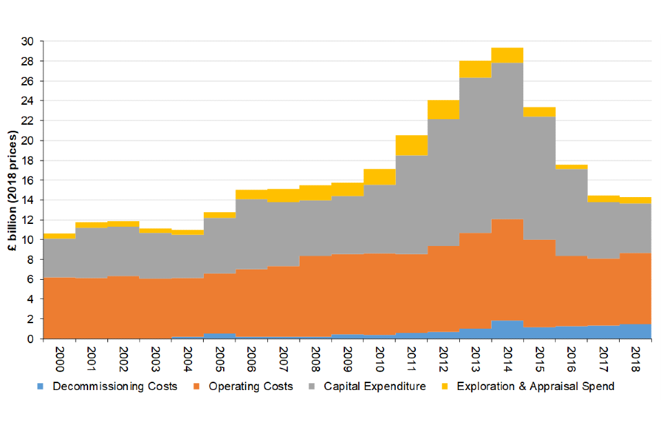 Upstream oil and gas expenditure, 2000 to 2018