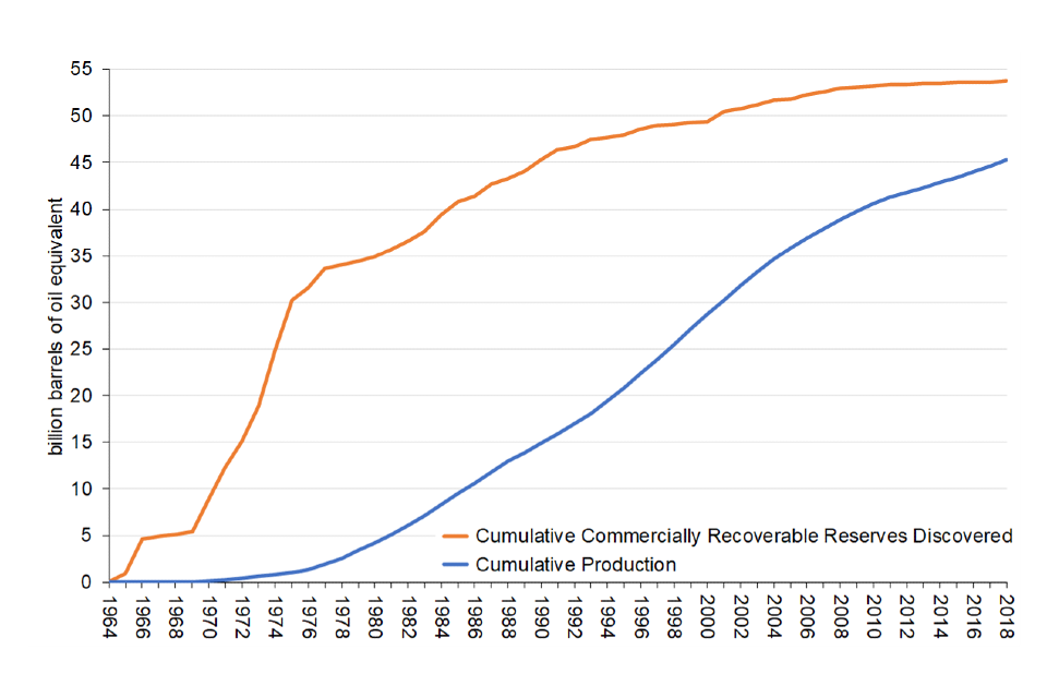 Recoverable UK oil and gas reserves discovered and produced 1964 to 2018