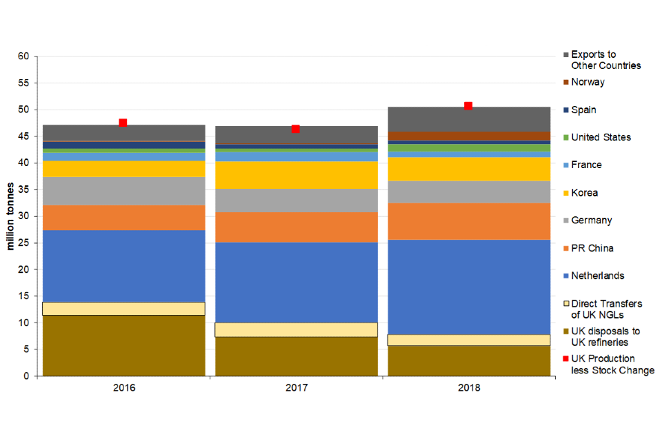 Destinations of UK crude oil production 2016 to 2018