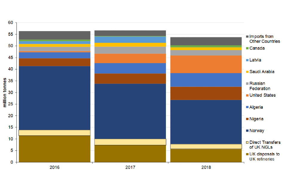 Sources of UK crude oil supply 2016 to 2018
