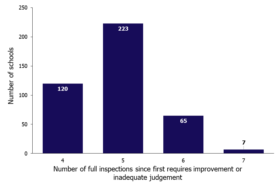This chart shows the number of stuck schools by the number of full inspections since their first requires improvement or inadequate judgement. The largest group of stuck schools have had five full inspections.