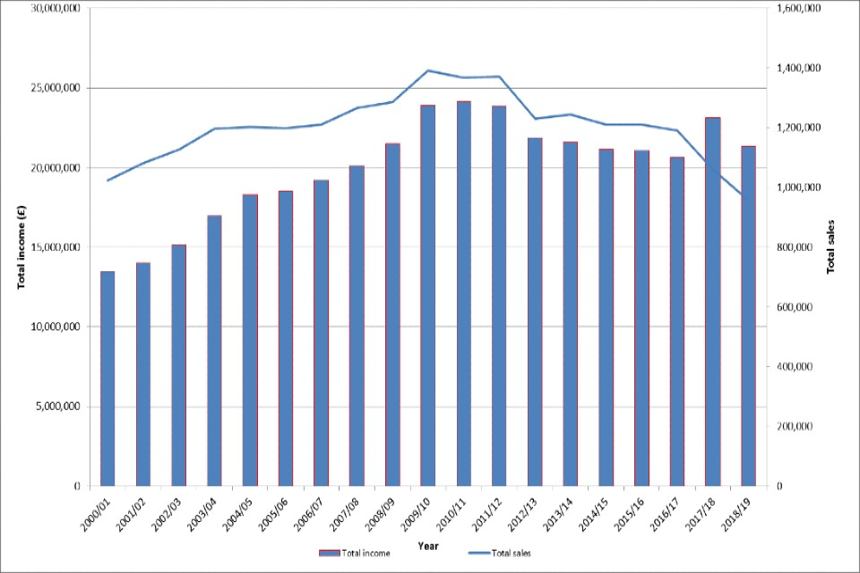 Shows an increase in income from 2000 to 2012 which has since levelled off with a decline in sales from 2012.