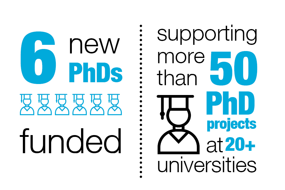 Graphic showing how many PhDs are being supported
