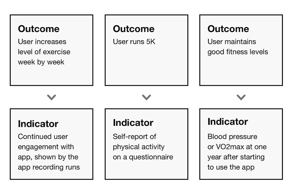 A diagram showing an example of outcomes with their corresponding indicators. Outcome: user increases level of exercise week by week. Indicator: continued user engagement with the app, shown by the app recording runs.