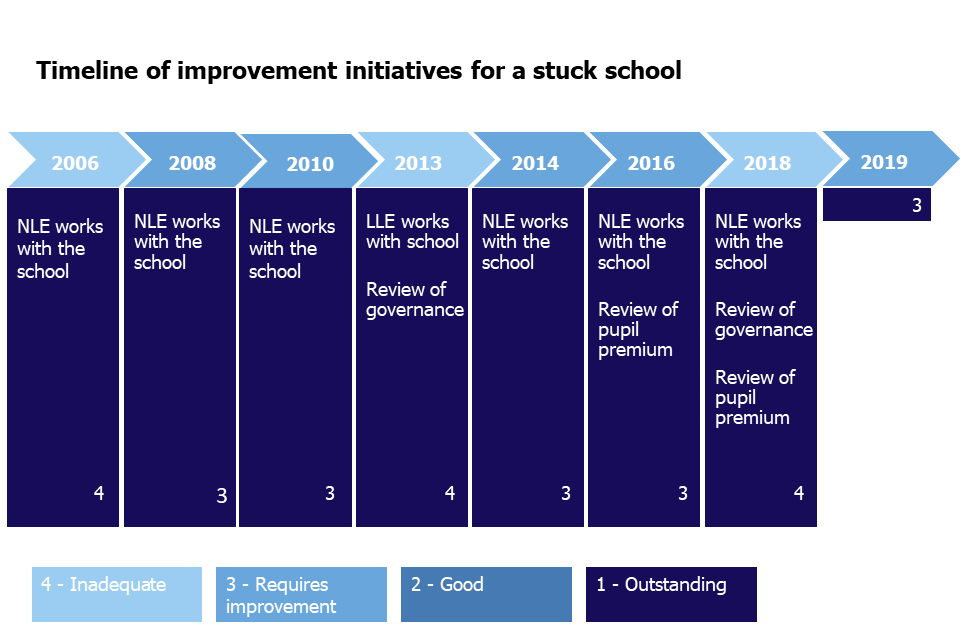 The timeline shows movement between inadequate and requires improvement and improvement initiatives (NLEs, SLEs and reviews of governance and pupils premium) 2006 to 2019.