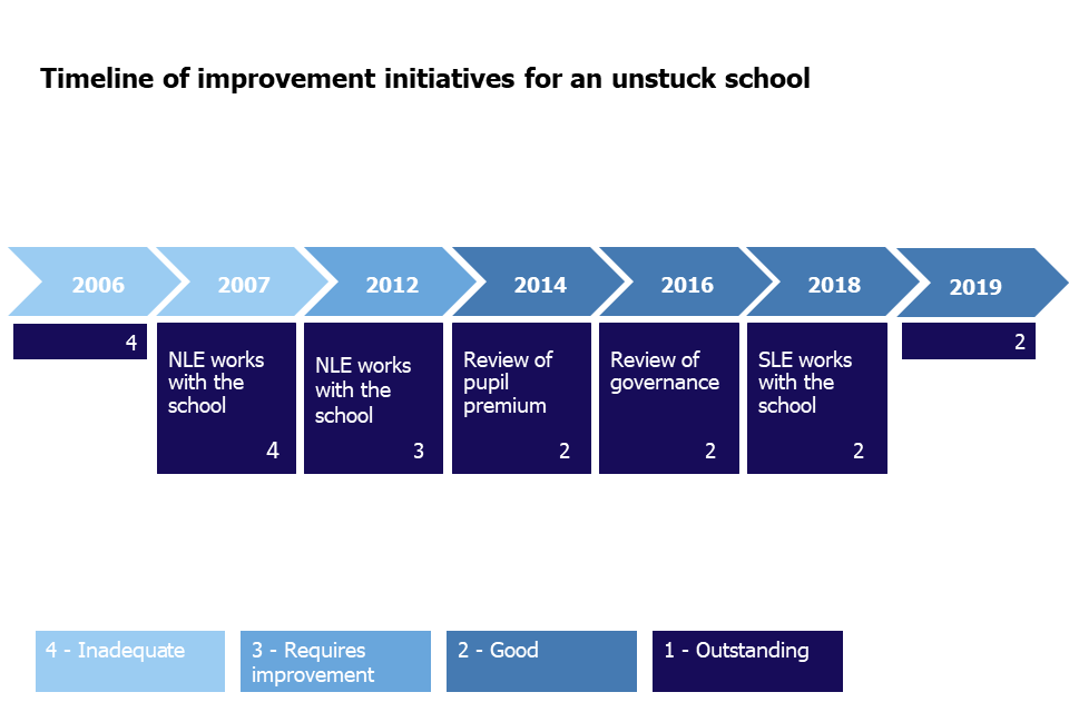 The timeline shows movement from inadequate to good and improvement initiatives (NLEs, SLEs and reviews of governance and pupils premium) 2006 to 2019.