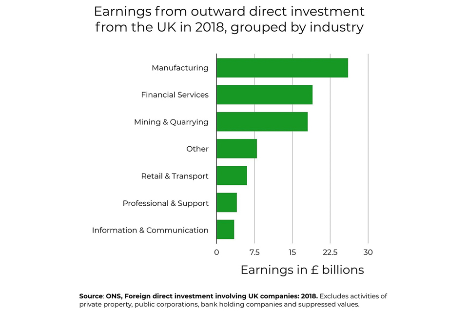 Graph showing earnings from outward direct investment from the UK in 2018, grouped by industry. Manufacturing is top, followed by finical services and mining and quarrying