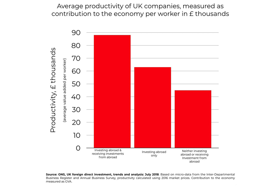 Graph showing the average productivity of UK companies. Investing abroad and receiving investments from abroad is top