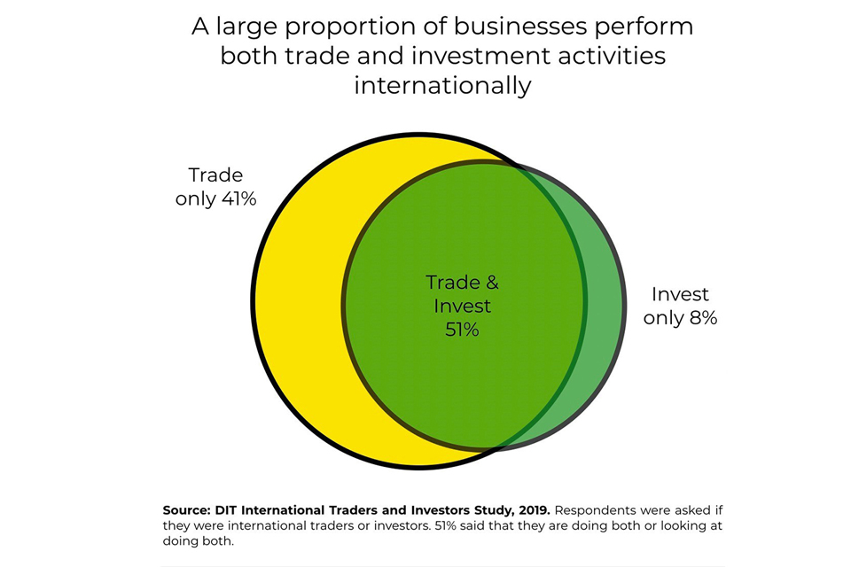 Graph showing that a large proportion of businesses perform both trade and investment activities internationally