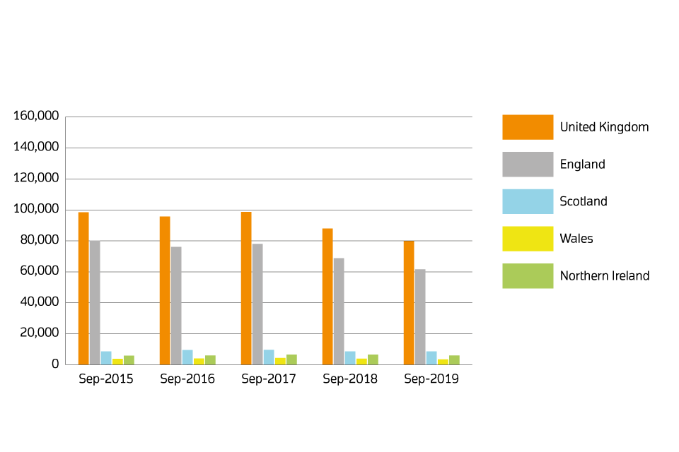 A chart showing sales volumes by country for September 2015, September 2016, September 2018, September 2018 and September 2019.