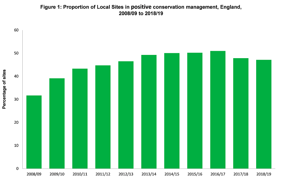 Bar chart showing the percentage of Local Sites under positive conservation management from 2008/09 to 2018/19.