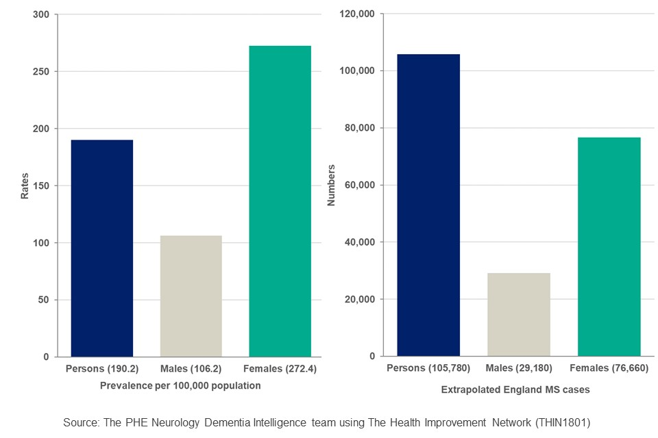 Figure 1 Column chart of the estimated prevalence rate and number of cases of MS in England for all persons, males and females