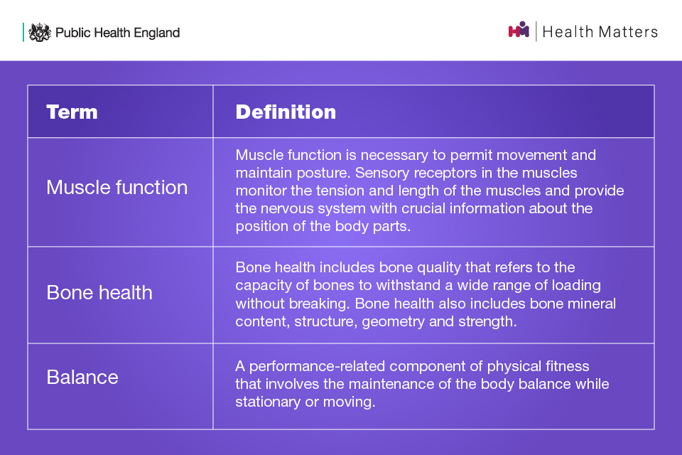 Definitions of muscle function, bone health and balance