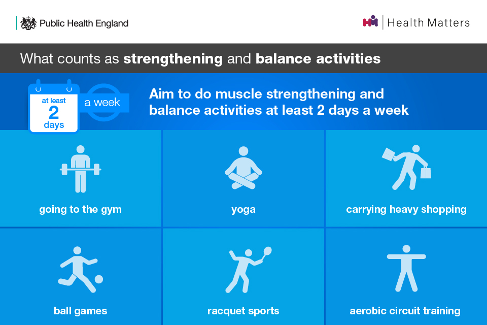 What counts as strengthening and balance activities: going to the gym, yoga, carrying heavy shopping, ball games, racquet sports, aerobic circuit training