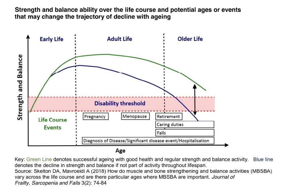 Strength and balance ability over the life course and potential ages or events that may change the trajectory of decline with ageing