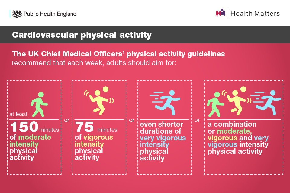 Cardiovascular physical activity: the UK CMOs' physical activity guidelines recommendations