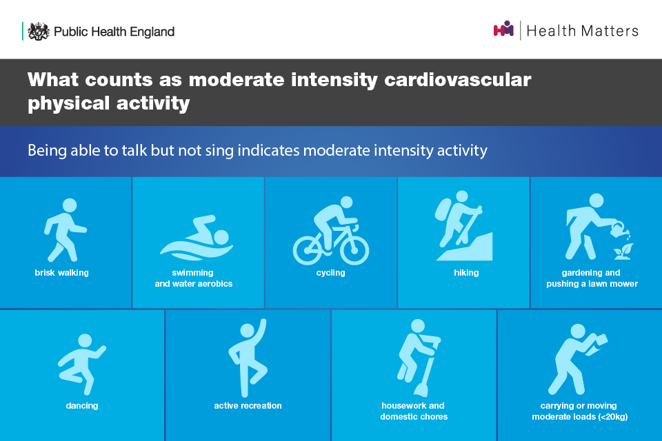 What counts as moderate intensity cardiovascular physical activity