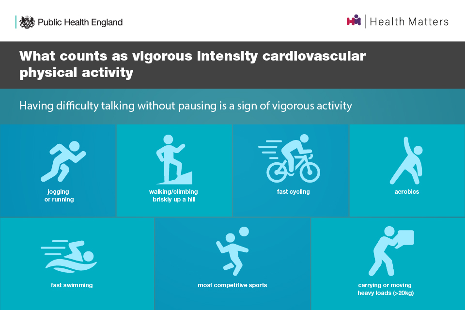 What counts as vigorous intensity cardiovascular physical activity: jogging or running, walking/climbing briskly up a hill, fast cycling, aerobics, fast swimming, most competitive sports, carrying or moving heavy loads
