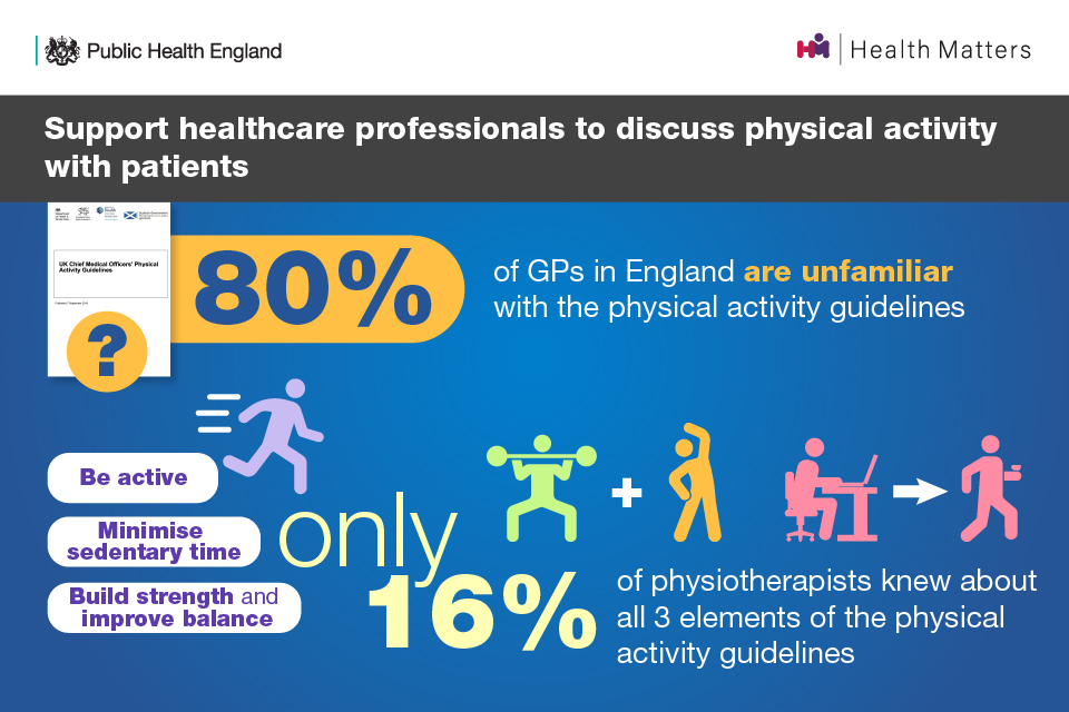 Support healthcare professionals to discuss physical activity with patients