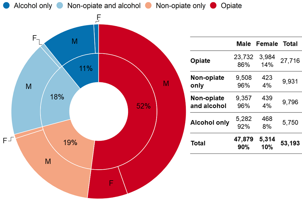 Pie chart showing a breakdown of adults in treatment for the 4 different substance groups. Over half are in treatment for opiates.