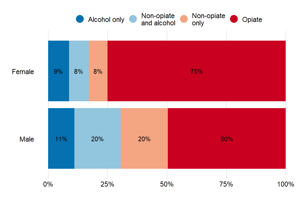 Bar chart showing the proportion of the 4 different substance groups for men and women.