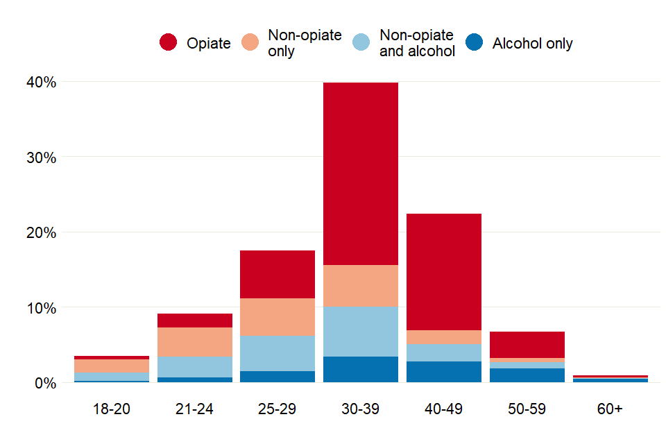 Bar chart showing the proportions of prisoners in treatment for the 4 different substance groups, across a range of age bands. The 30-30 age band has the most people in treatment.