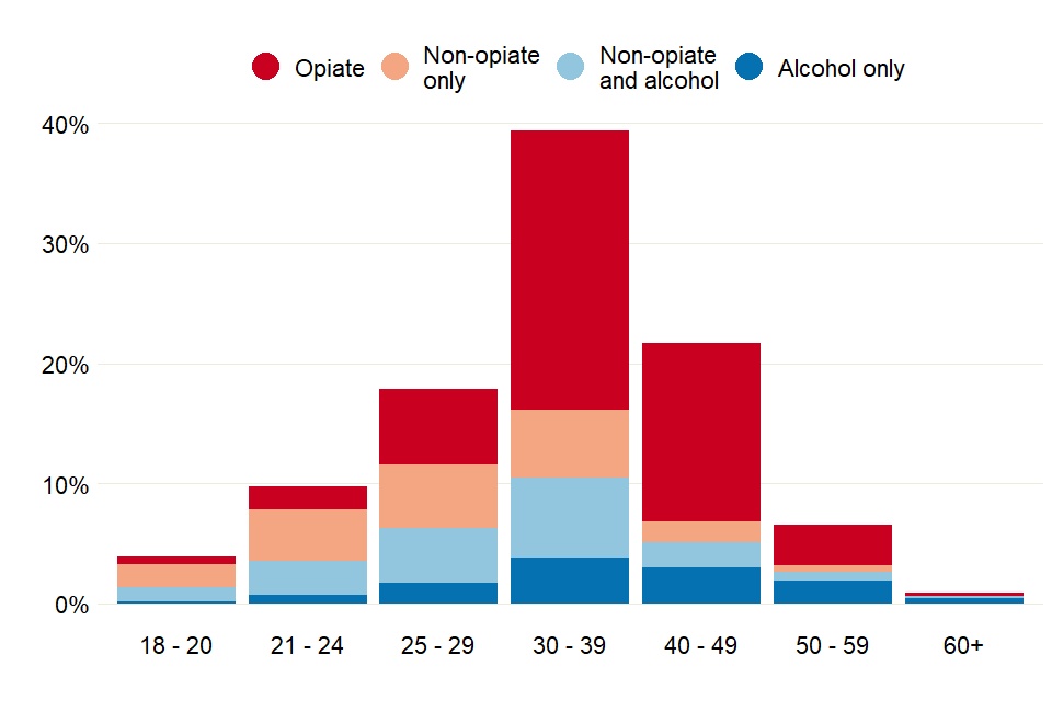 Bar chart showing the proportion of prisoners who started treatment in 2018 to 2019, across the 4 substance groups for a range of age groups
