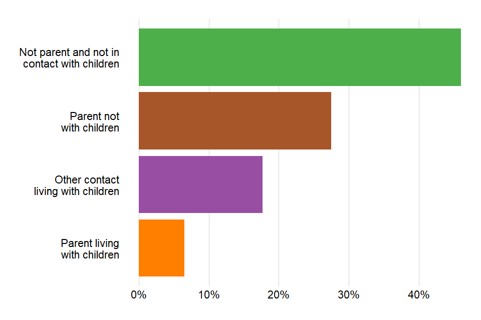 Bar chart showing the proportions of different parental statuses (parents or not, living with kids or not) for prisoners starting treatment in 2018 to 2019.
