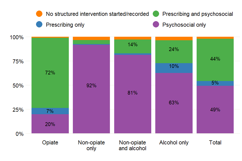 Bar chart showing the proportion of prisoners receiving different types of treatment, across the 4 substance groups.