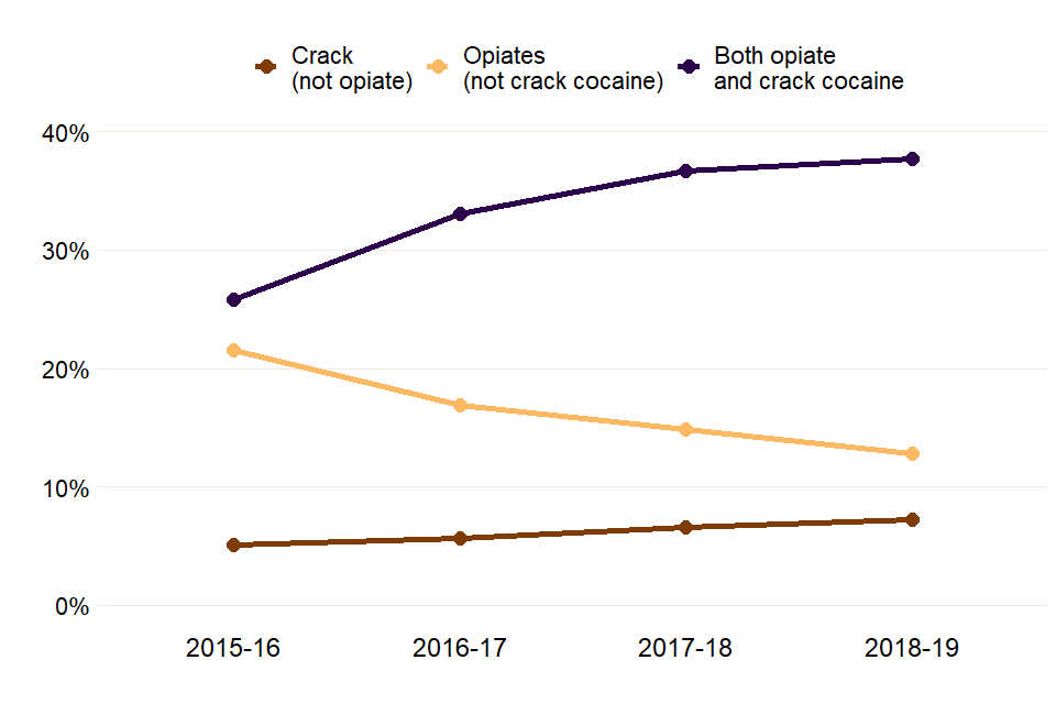 Line chart showing how the proportions of adults starting treatment with opiate or crack problems have changed over 4 years.