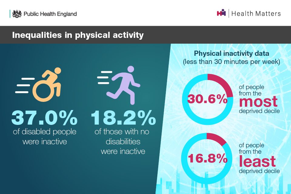 Inequalities in physical activity