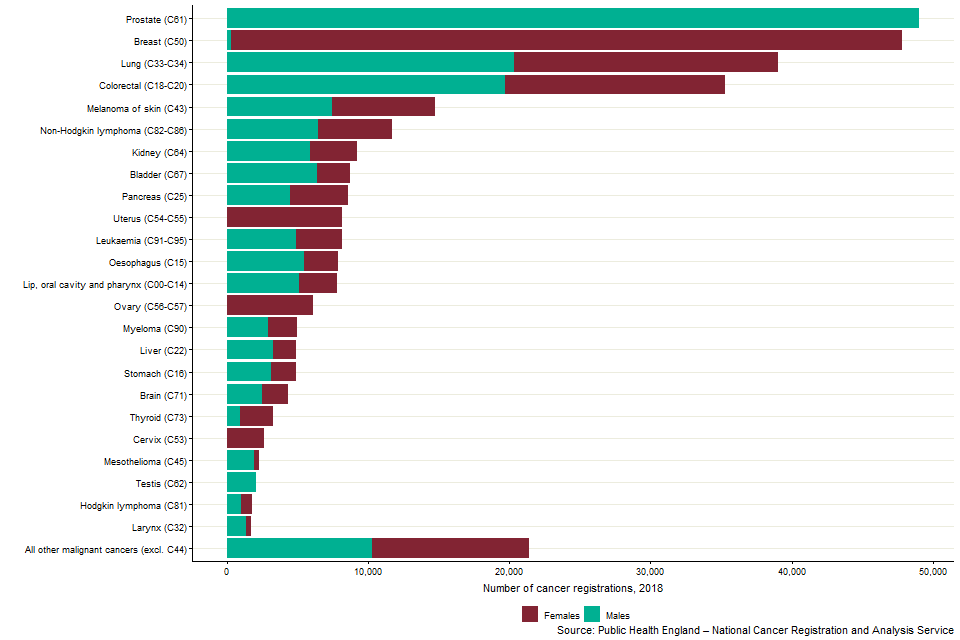 The number of cancer registrations by 24 common sites, England, 2018
