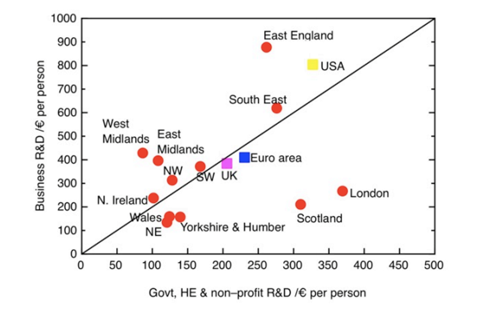 Chart comparing public and private R&D investment by region, per capita and including USA and Europe figures