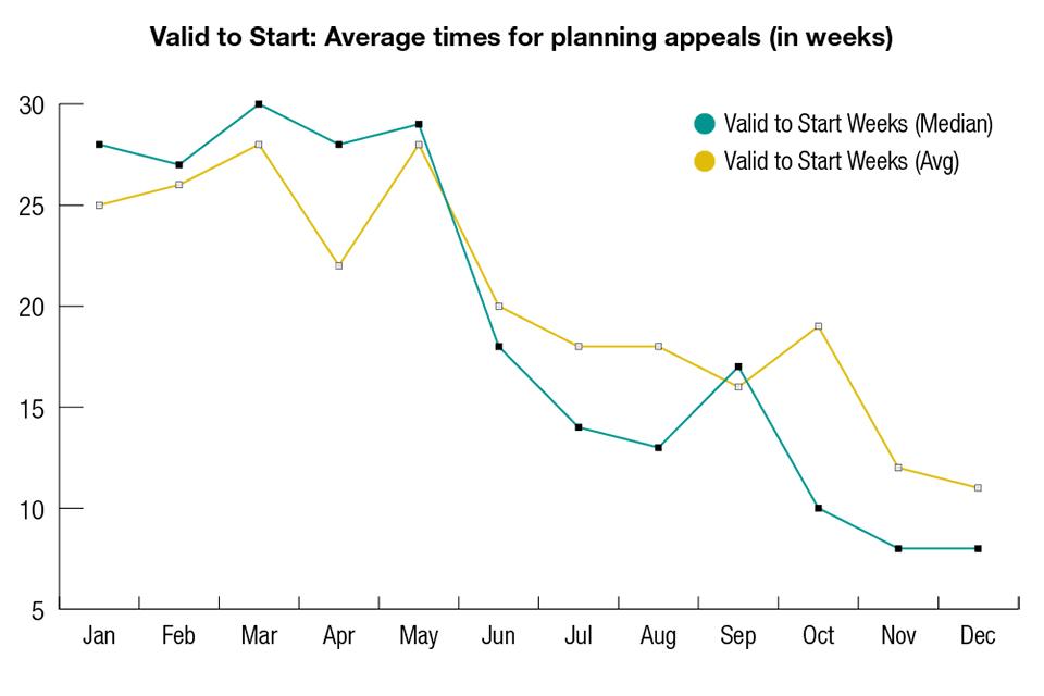 Planning performance figures