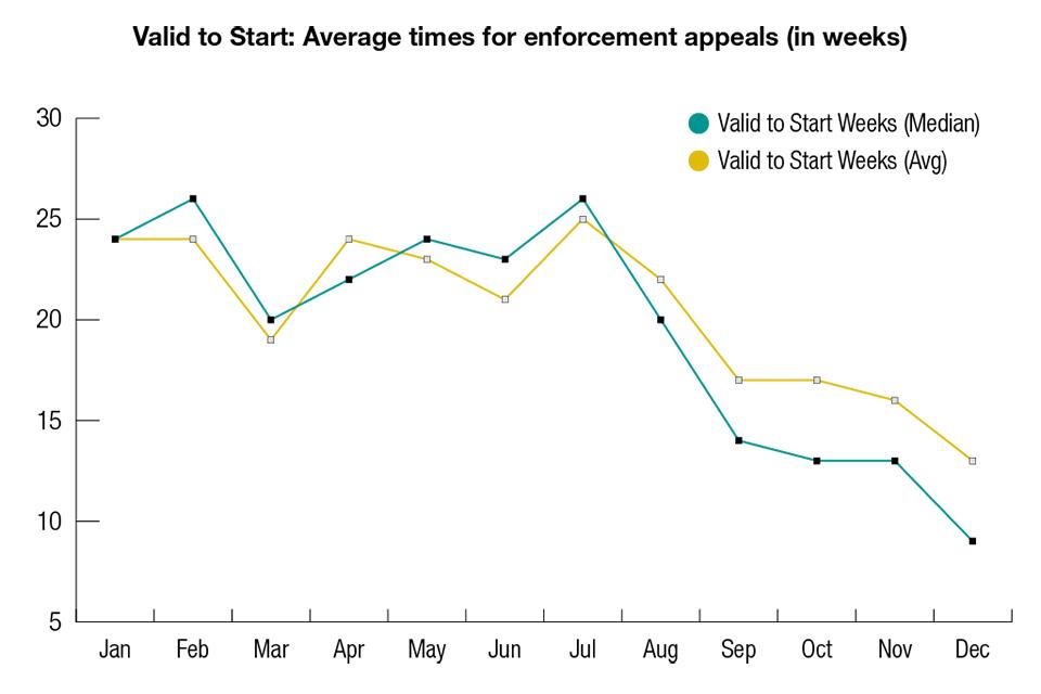 Enforcement performance figures