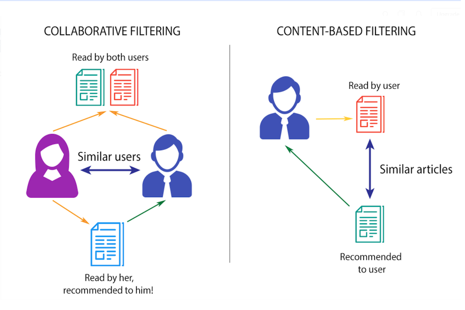Diagram showing collaborative and content-based filtering approaches