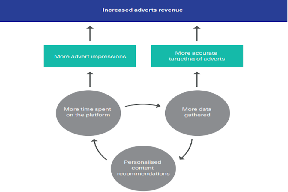 The role of online targeting in platform business models reliant on advertising
