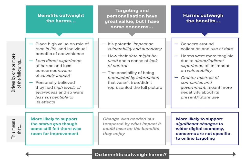 Dialogue participants' views - benefits and harms