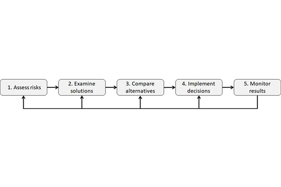 Flowchart of the company security plan process. The process is in 5 steps of step one assess risk, two examin, three compare alternatives, four implement decisions and five monitor results.