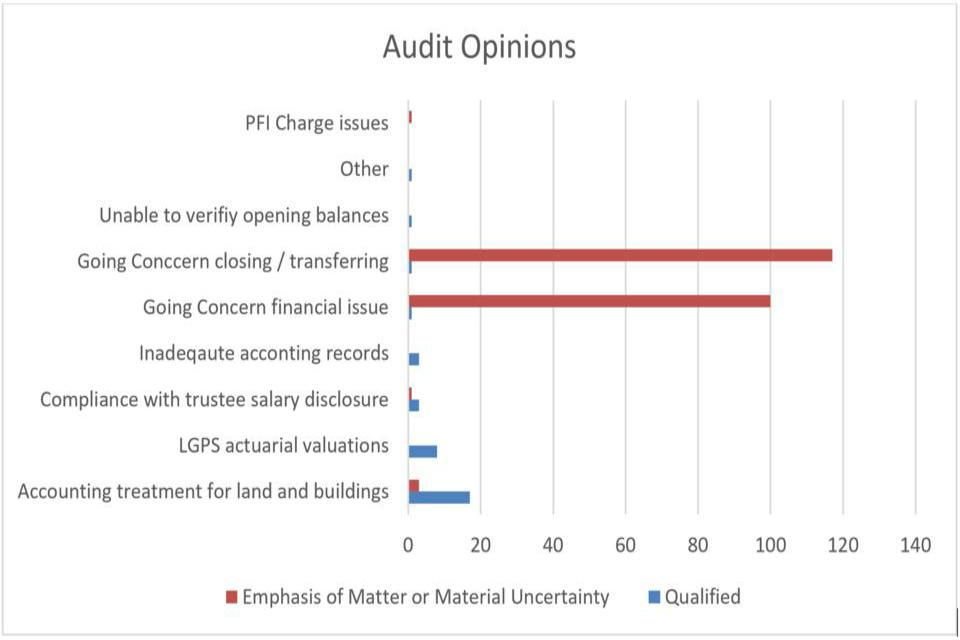Image: A bar graph showing audit opinions