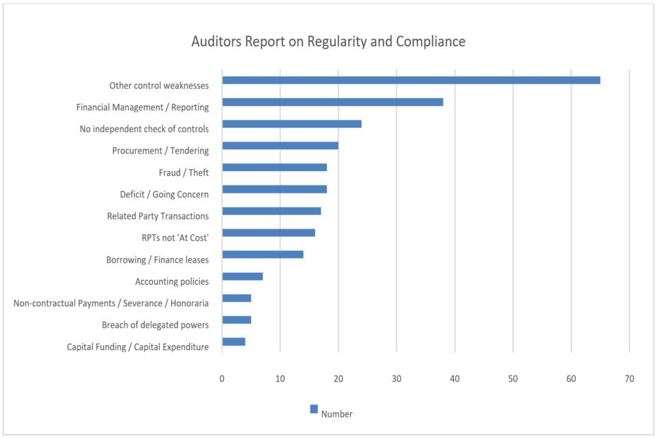 Image: A bar graph of the auditors report on regularity and compliance
