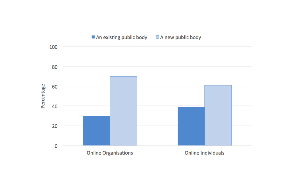 Figure 5: Should an online harms regulator be: (i) a new public body, or (ii) an existing public body?