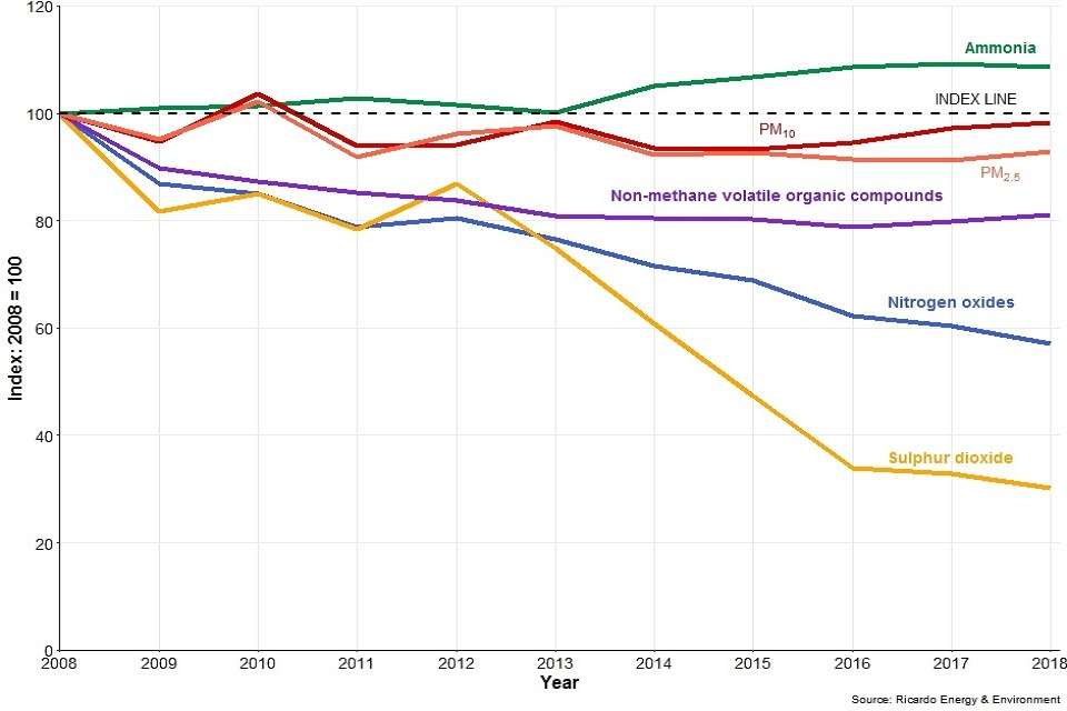 Trends in annual emissions, 2008-2018