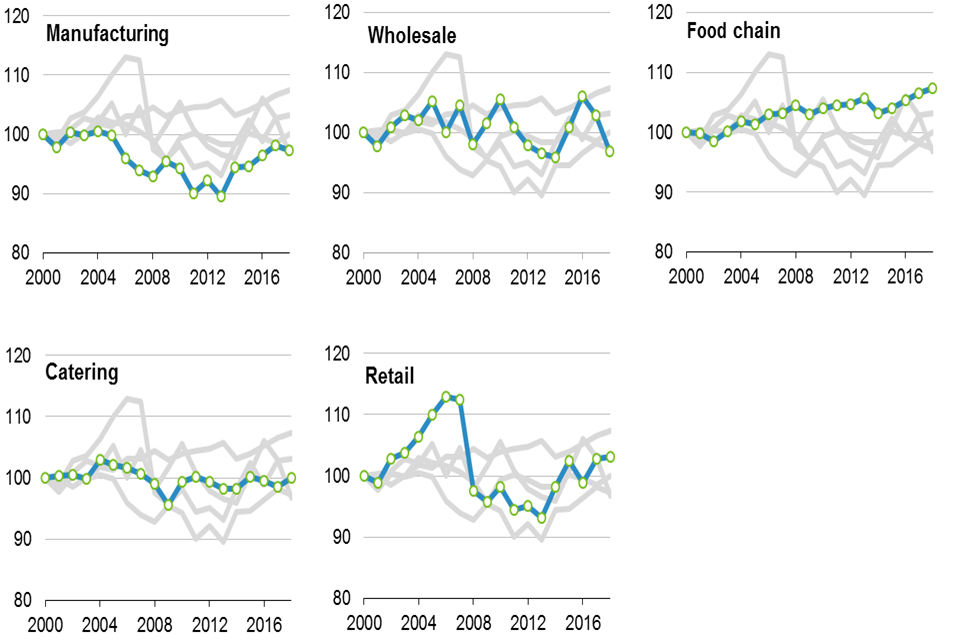 Chart 1.2: Trends in the total factor productivity of the UK food sector