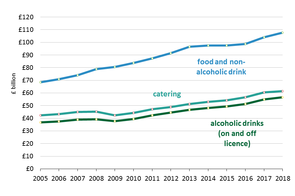 Chart 1.6: UK Consumer expenditure on food, drink and catering