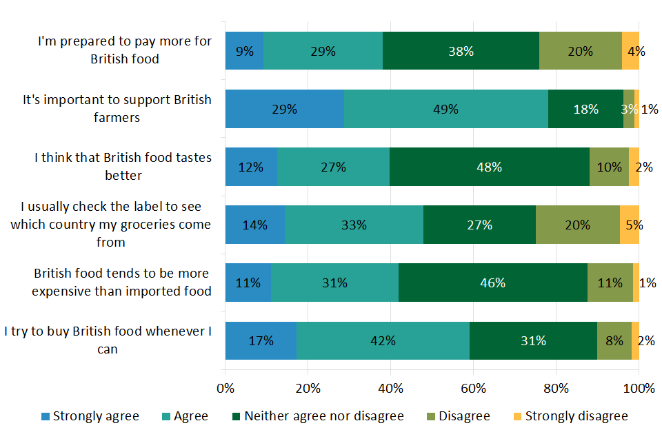 Chart 2.6: Attitudes towards British food purchases in the UK (2018)